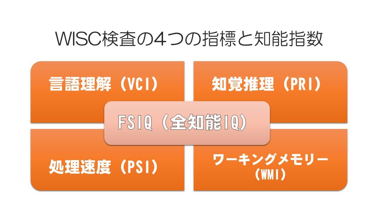 WISC検査の4つの指標と知能指数